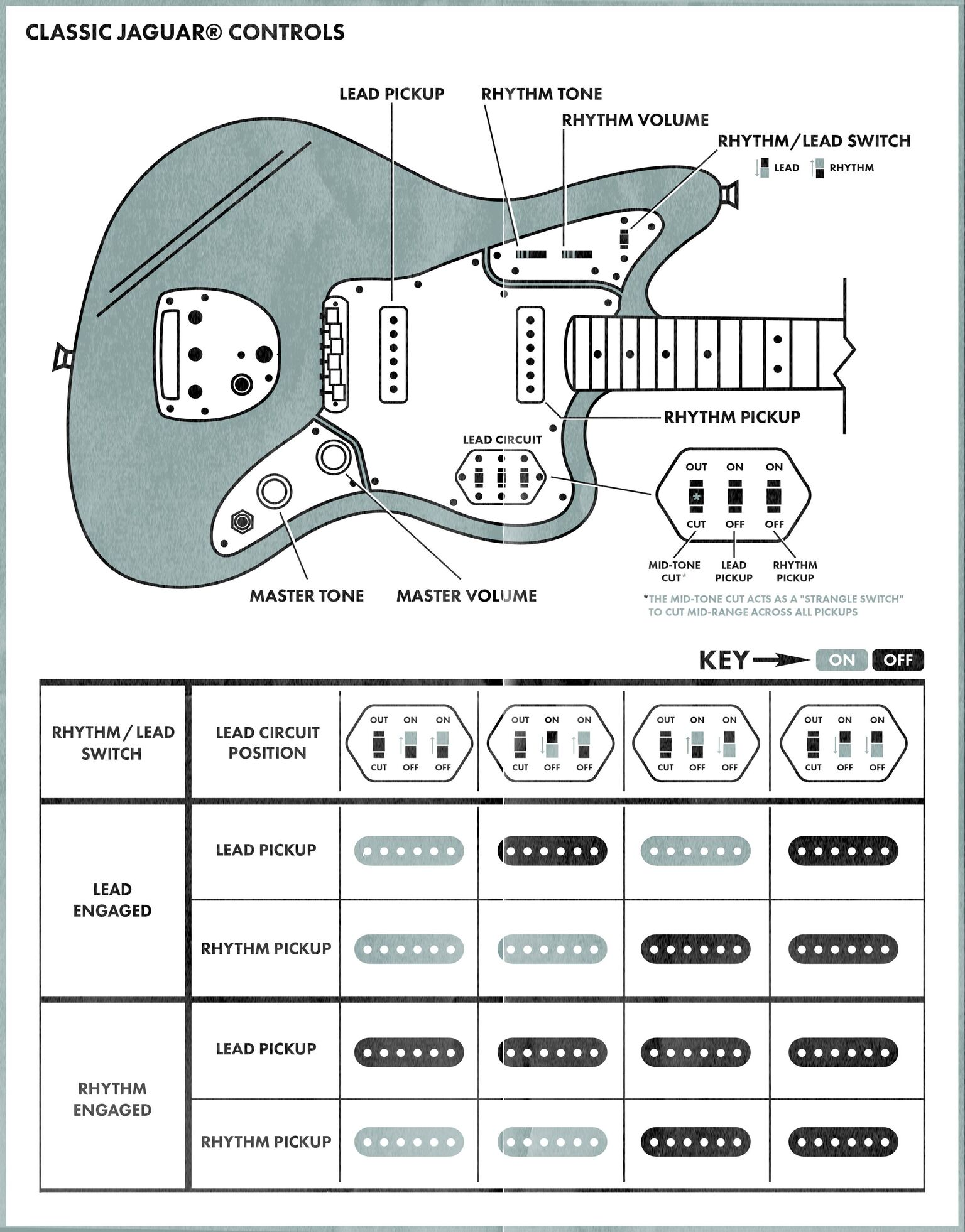 Showthread furthermore 3pdt Footswitch Pcbs likewise Foot switch pedal USB wah furthermore 1996 Jeep Cherokee Wiring Diagram besides What Are All Those Extra Controls On The Fender Jazzmaster. on guitar switch wiring